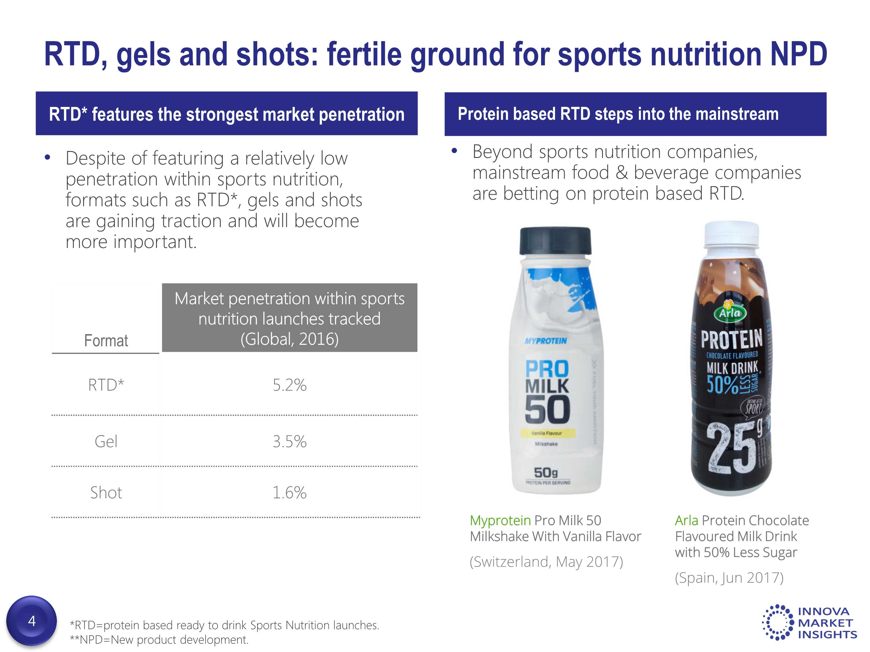 Convenience In Sports Nutrition Npd